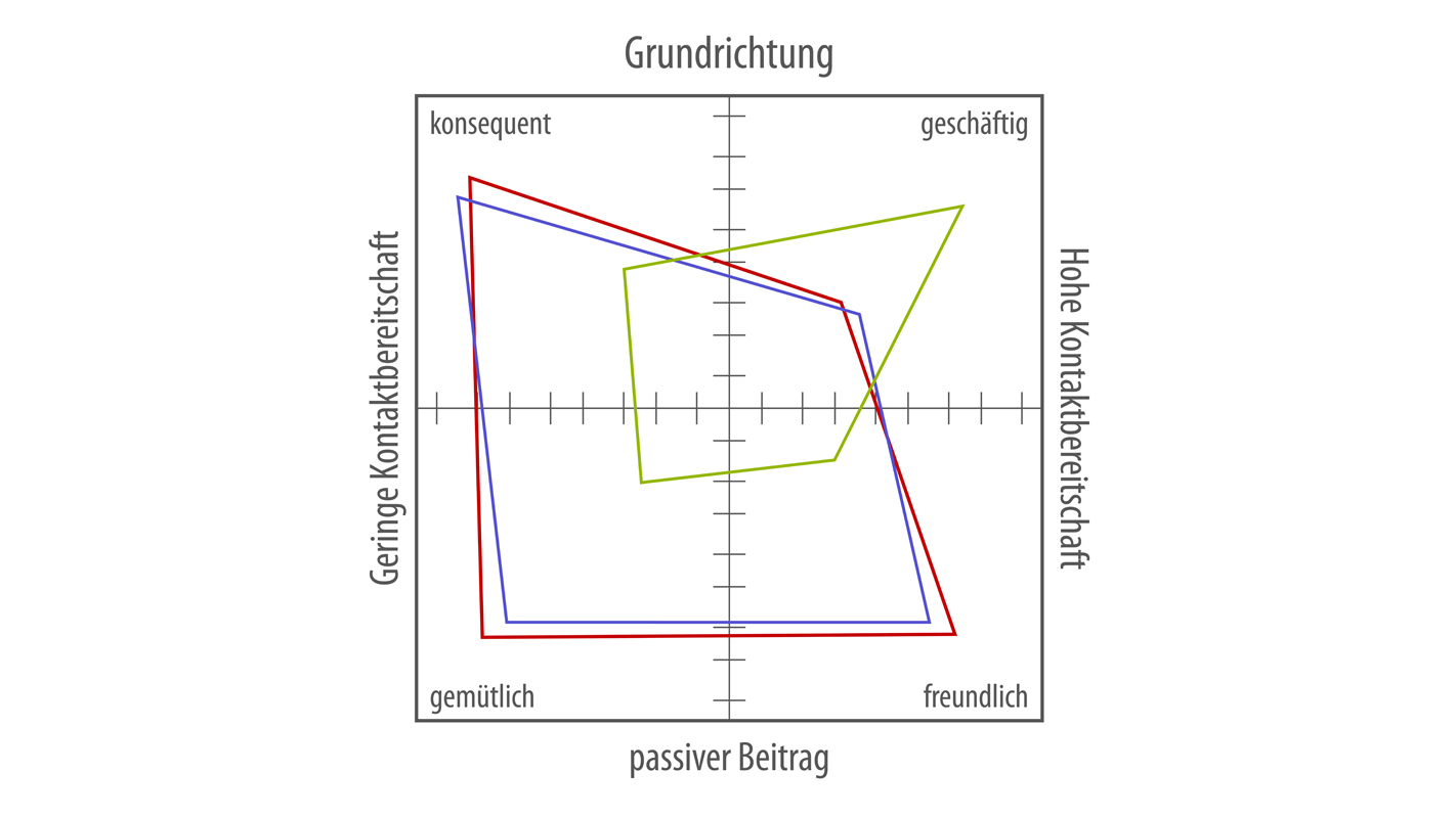 Persönlichkeitsanalyse GPI